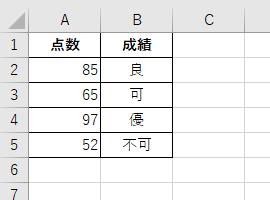 この表で 優・良・可・不可 の4段階の成績をつけます